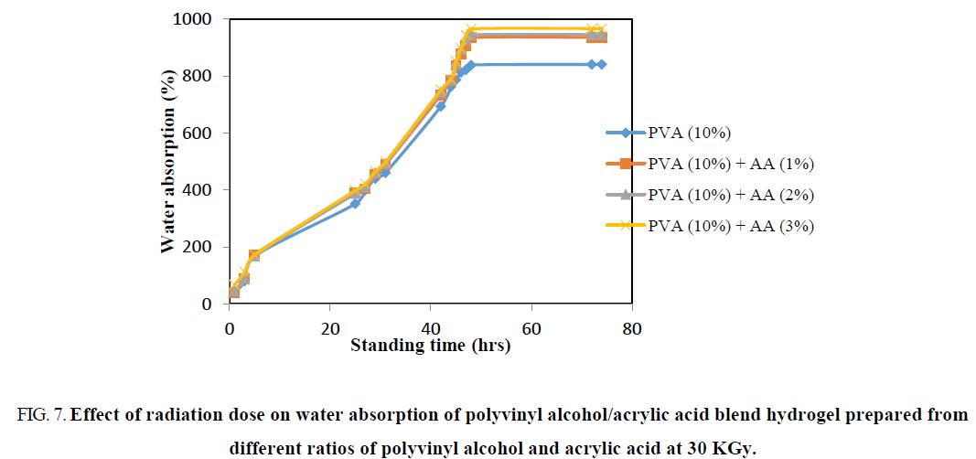 chemical-technology-polyvinyl-alcohol-acrylic