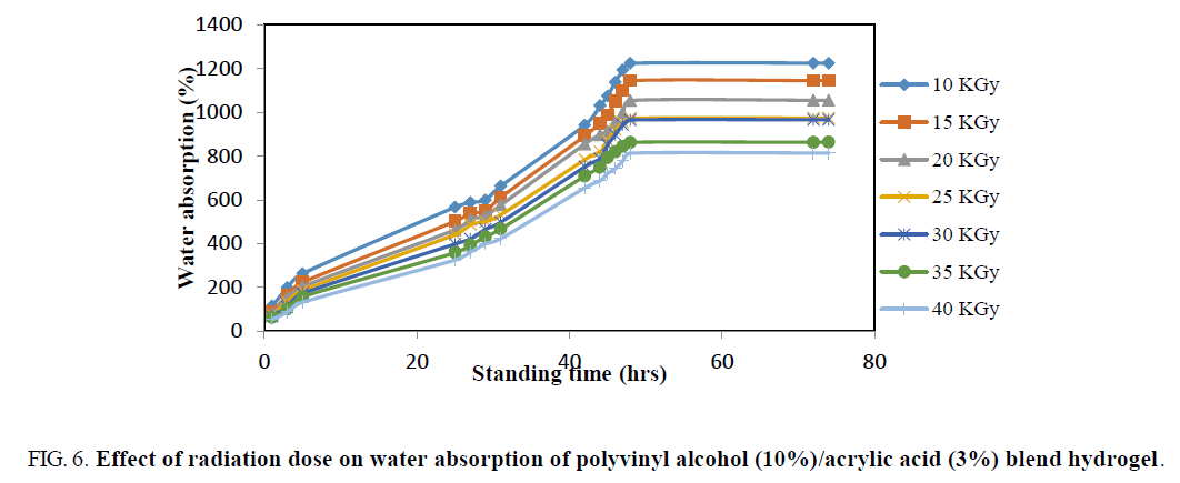 chemical-technology-polyvinyl-alcohol-hydrogel