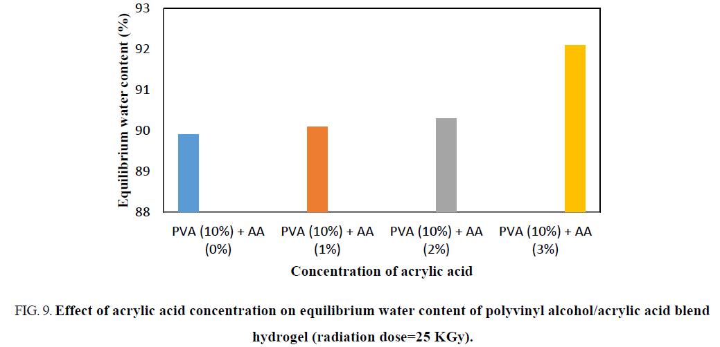 chemical-technology-polyvinyl-blend-hydrogel