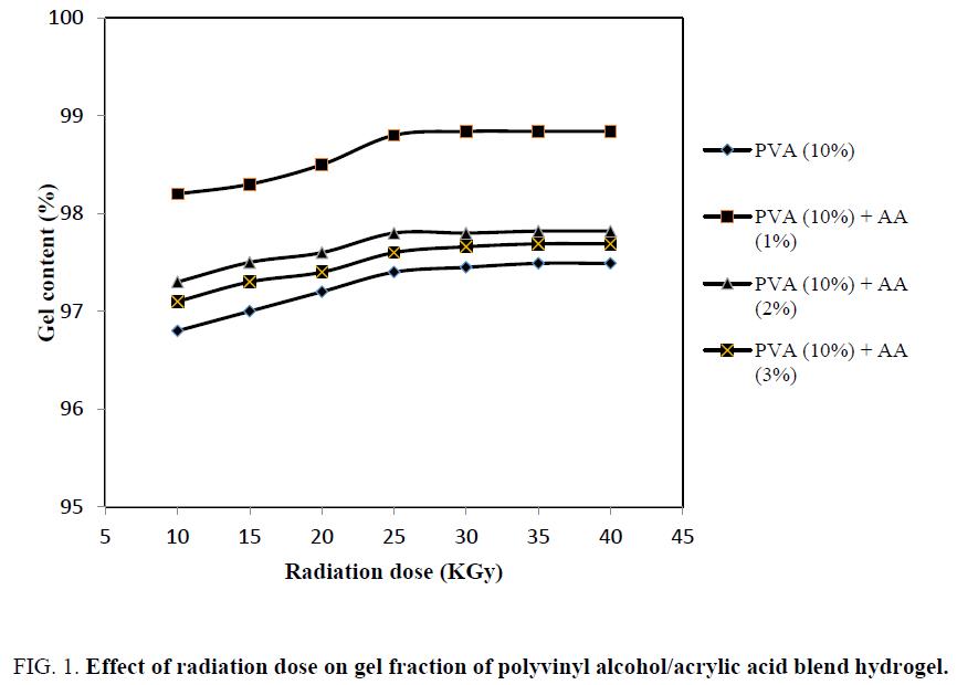 chemical-technology-radiation-fraction-polyvinyl