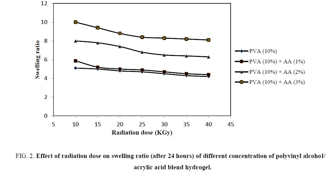 chemical-technology-radiation-swelling-ratio