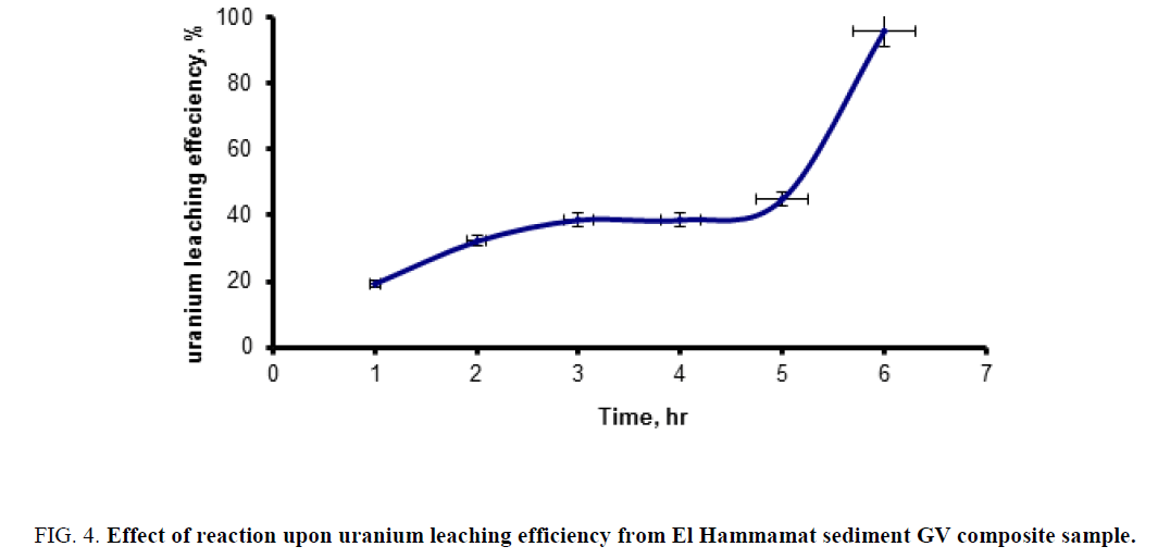 chemical-technology-reaction-uranium-Hammamat