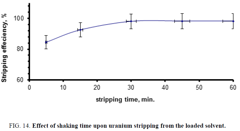 chemical-technology-shaking-uranium-stripping