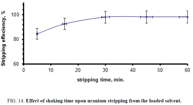 chemical-technology-shaking-uranium-stripping