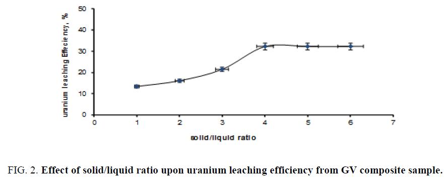 chemical-technology-solid-uranium-leaching