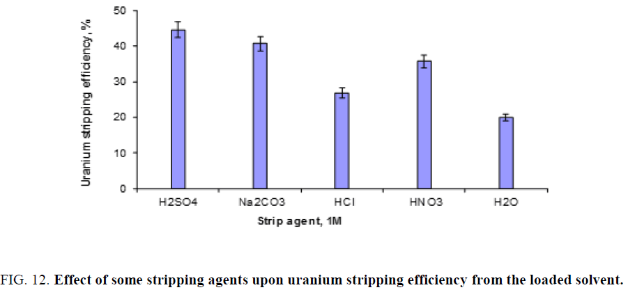 chemical-technology-stripping-efficiency-solvent
