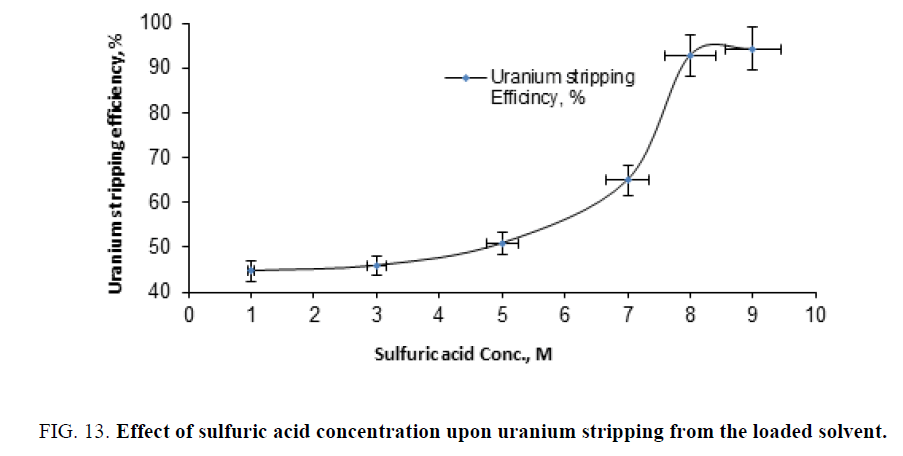 chemical-technology-sulfuric-concentration-stripping