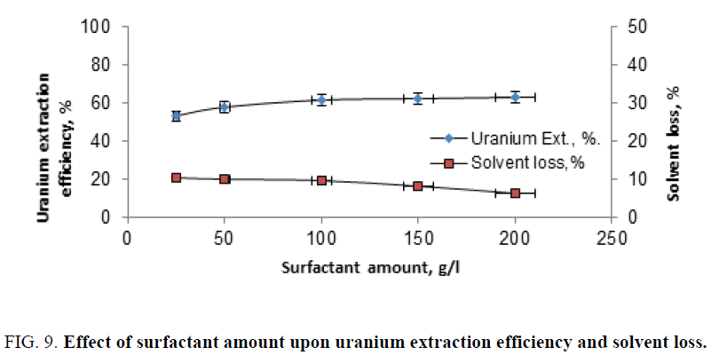 chemical-technology-surfactant-extraction-solvent