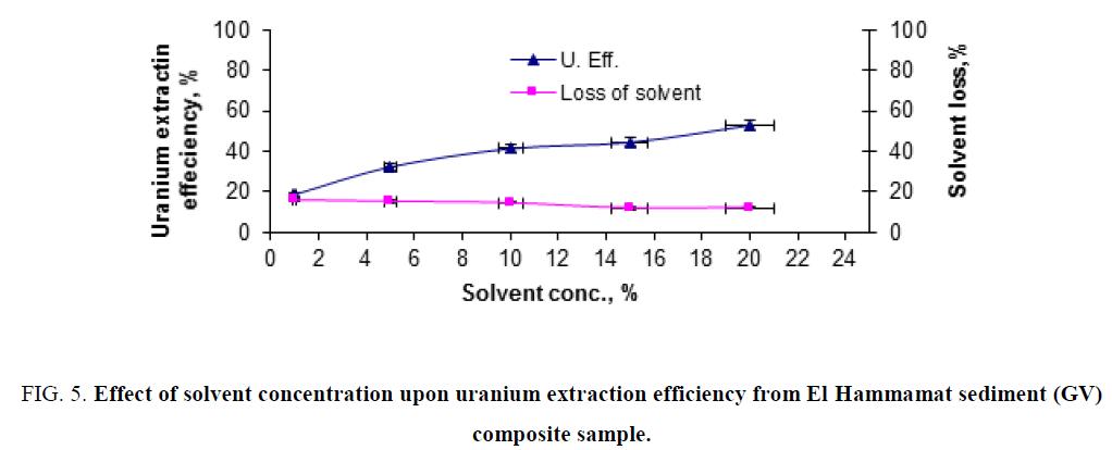 chemical-technology-uranium-efficiency-Hammamat