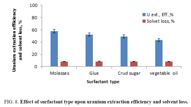 chemical-technology-uranium-efficiency-solvent