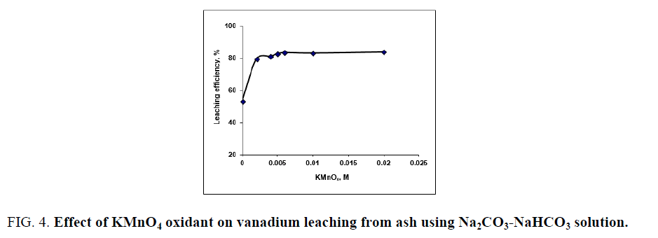 chemical-technology-vanadium-leaching