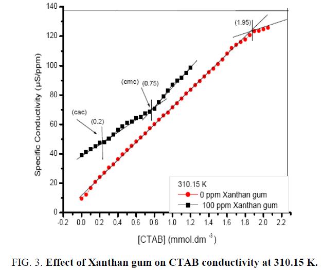 chemical-technology-xanthan-gum-conductivity