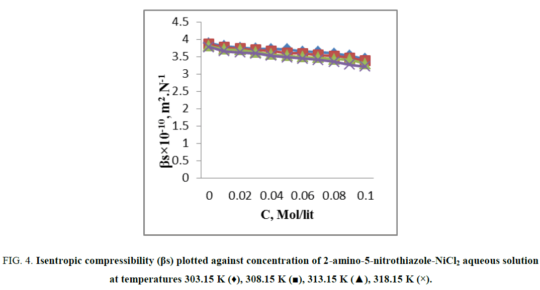 chemxpress-Isentropic-compressibility-nitrothiazole