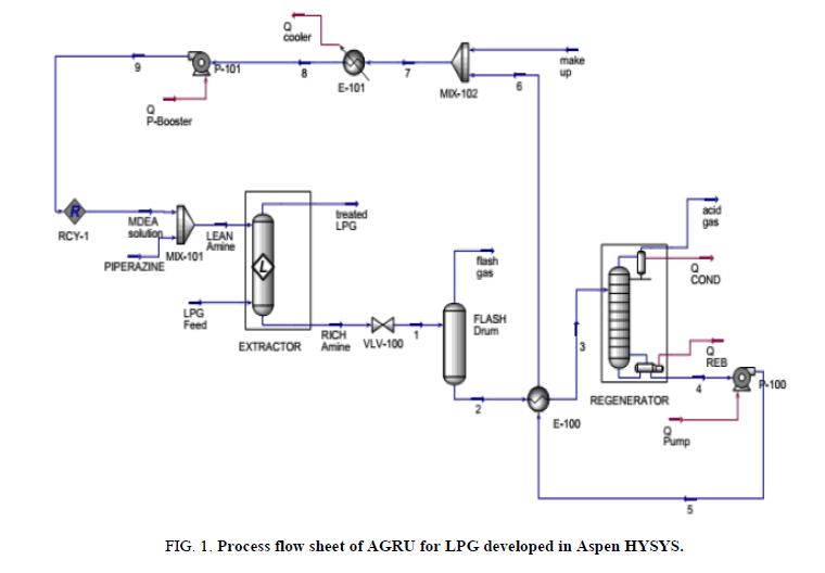 chemxpress-Process-flow