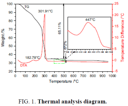 chemxpress-Thermal-analysis
