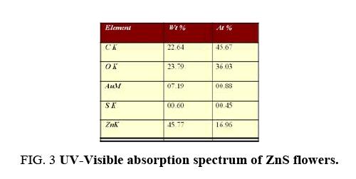 chemxpress-UV-Visible-absorption