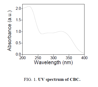 chemxpress-UV-spectrum-CBC