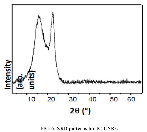 chemxpress-XRD-patterns