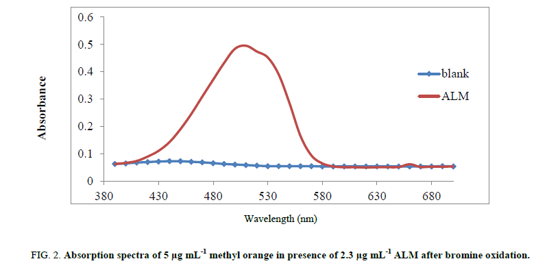 chemxpress-bromine