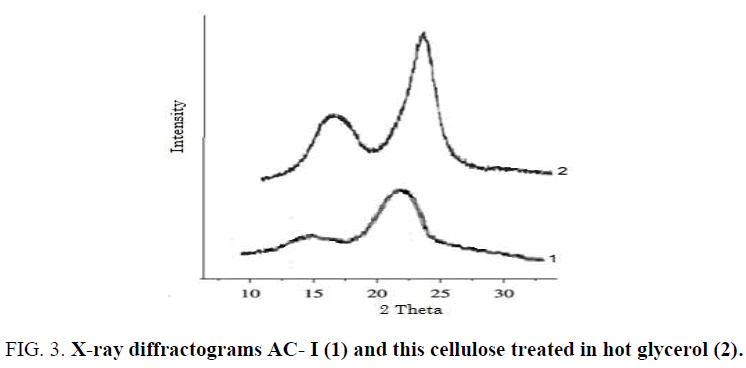chemxpress-cellulose-treated