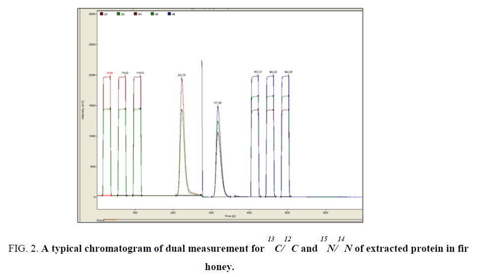 chemxpress-dual-measurement