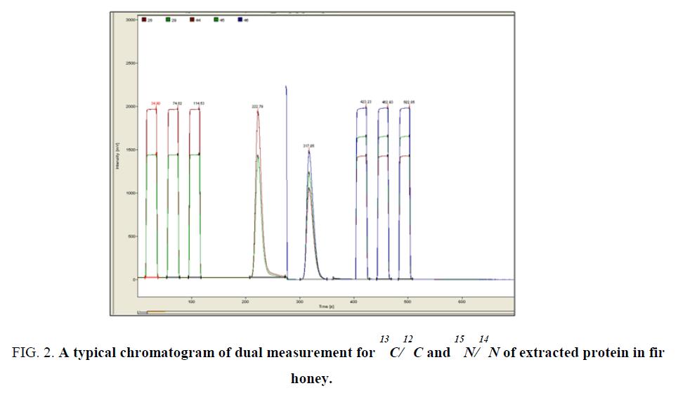 chemxpress-dual-measurement