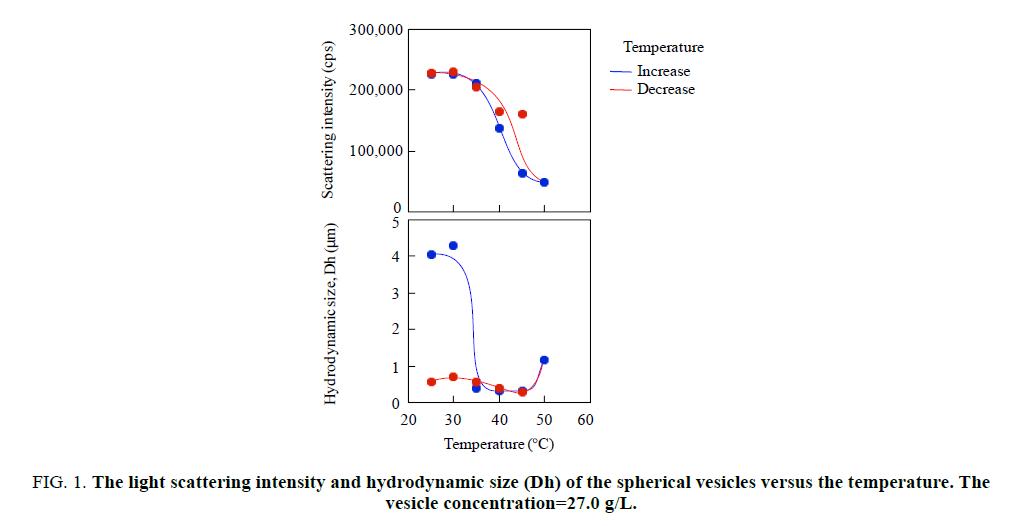 chemxpress-light-scattering-intensity-hydrodynamic-size