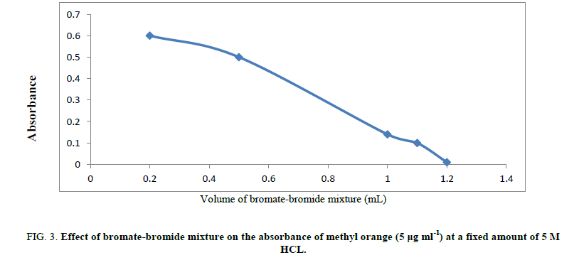 chemxpress-methyl-orange