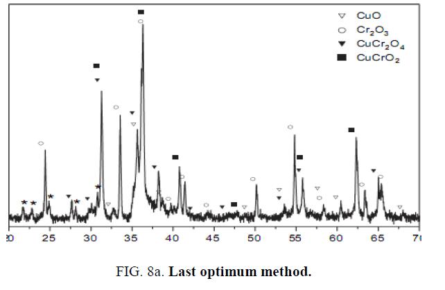 chemxpress-optimum-method