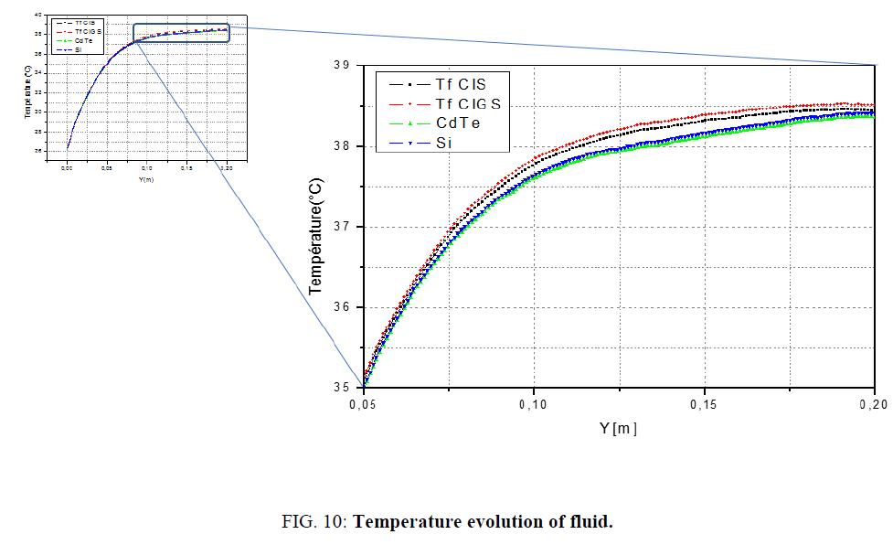 electrochemistry-Temperature