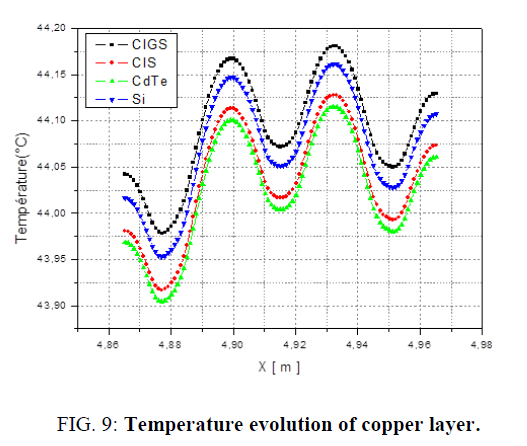 electrochemistry-copper-layer
