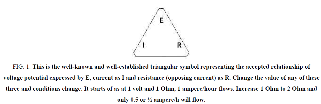 electrochemistry-established-triangular