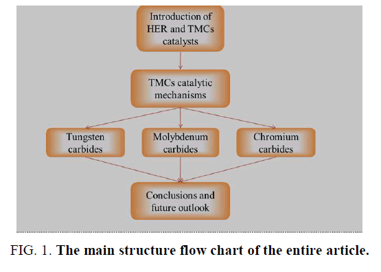 electrochemistry-main-structure-flow