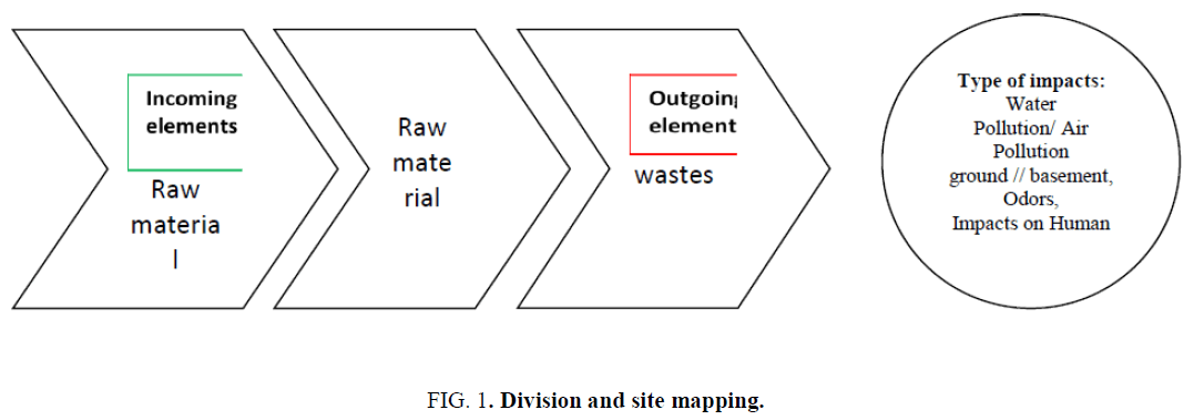 environmental-science-Division-site-mapping