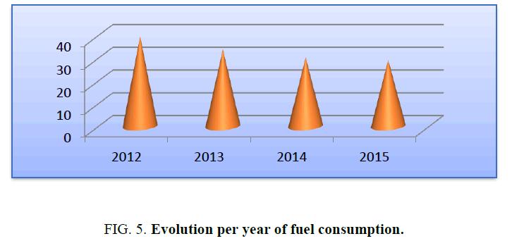 environmental-science-Evolution-fuel-consumption