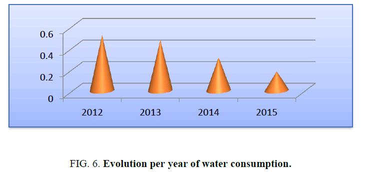 environmental-science-Evolution-water-consumption