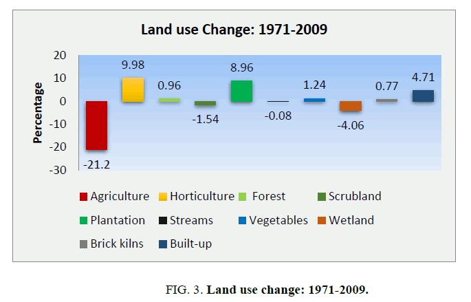 environmental-science-Land-change