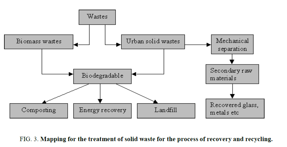 environmental-science-Mapping-treatment-solid-waste