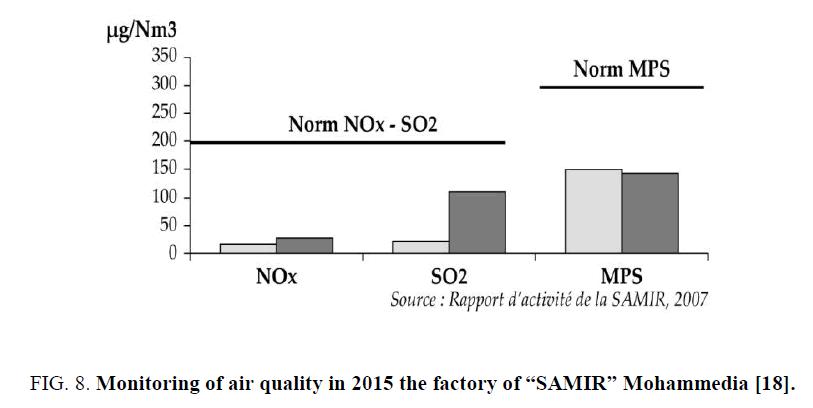 environmental-science-Monitoring-air-quality