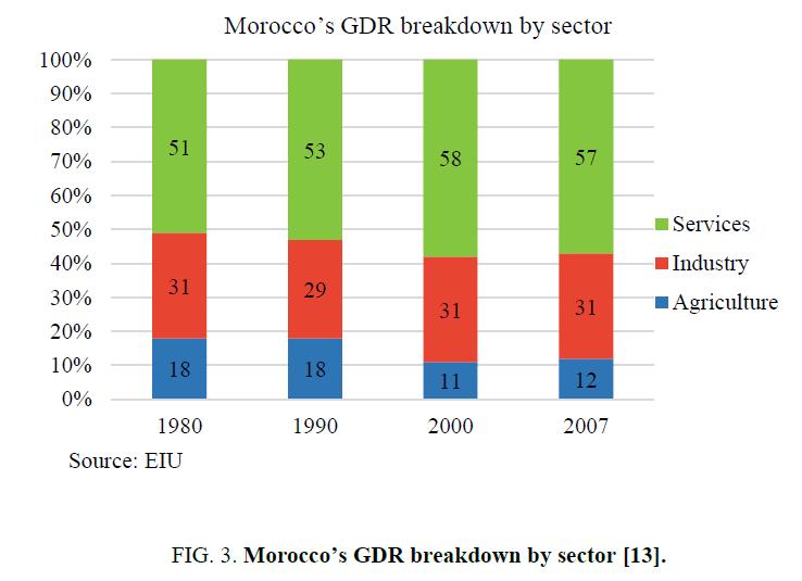 environmental-science-Moroccos-GDR-breakdown-sector