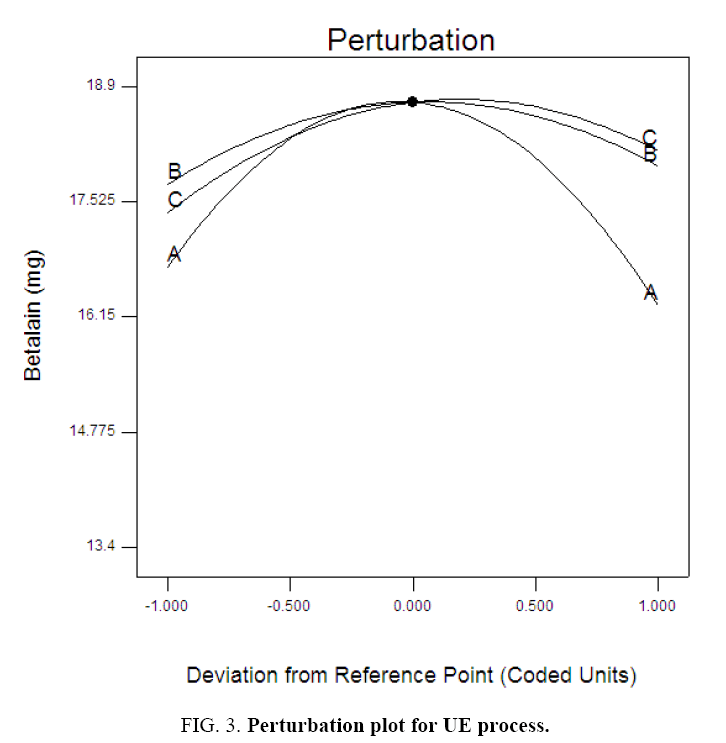 environmental-science-Perturbation-plot