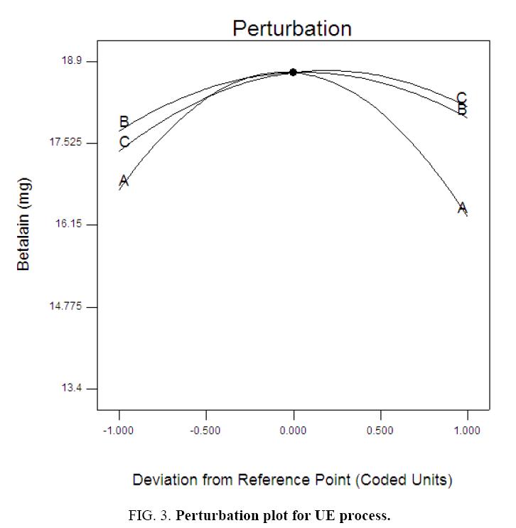 environmental-science-Perturbation-plot