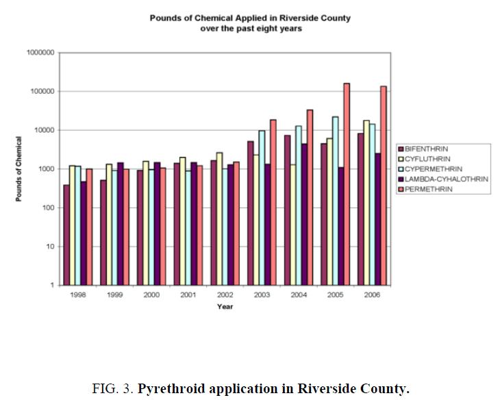 environmental-science-Riverside-County