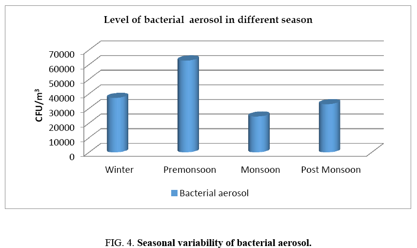 environmental-science-Seasonal-variability