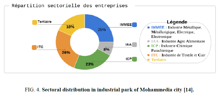 environmental-science-Sectoral-distribution-industrial-park