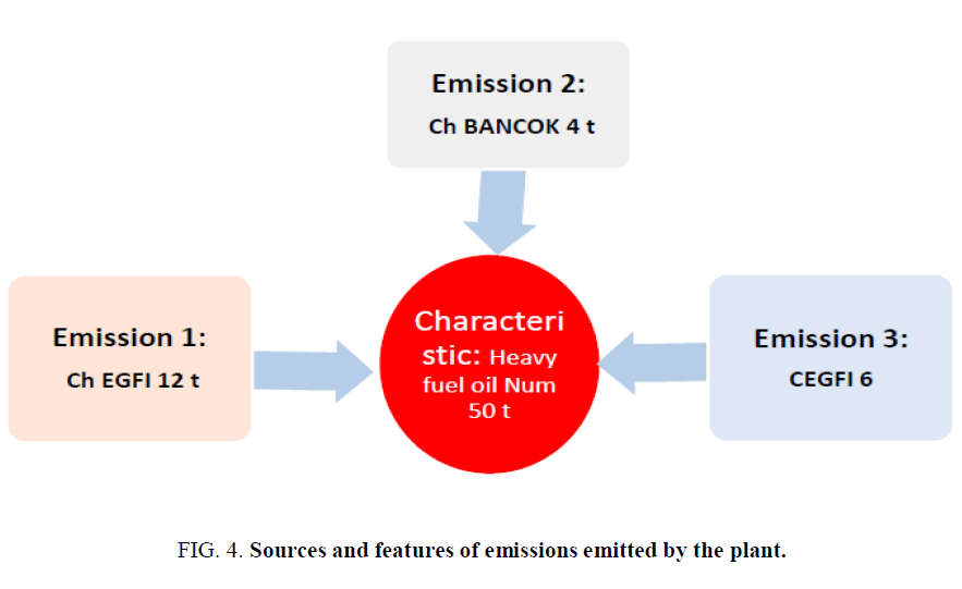 environmental-science-Sources-features-emissions