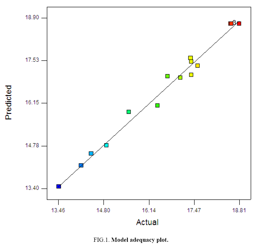 environmental-science-adequacy-plot