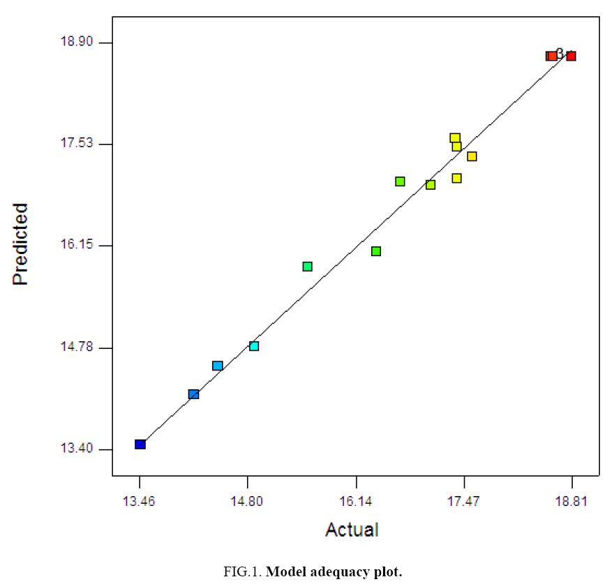environmental-science-adequacy-plot