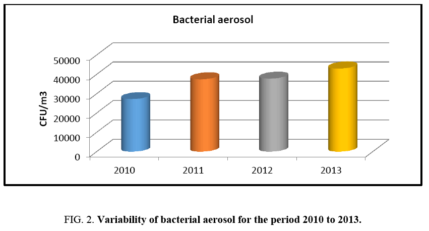 environmental-science-bacterial-aerosol