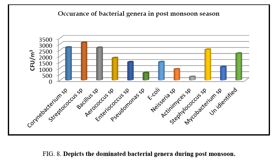 environmental-science-bacterial-genera